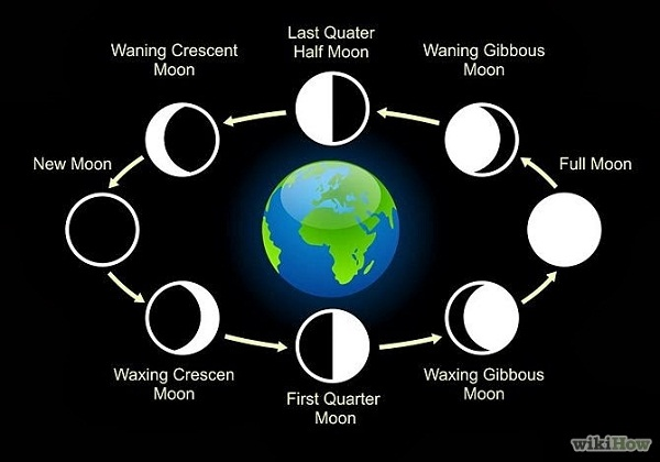 Moon-Phases-Chart