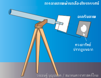 scope-projection