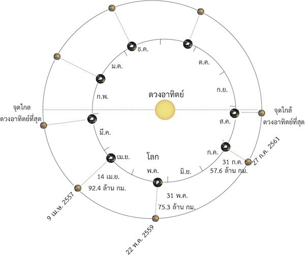 mars-opposition-cycle
