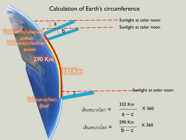 earth-circumference-rahu