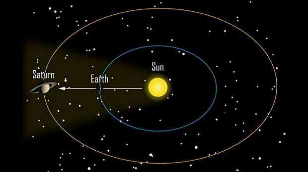 saturn-earth-sun